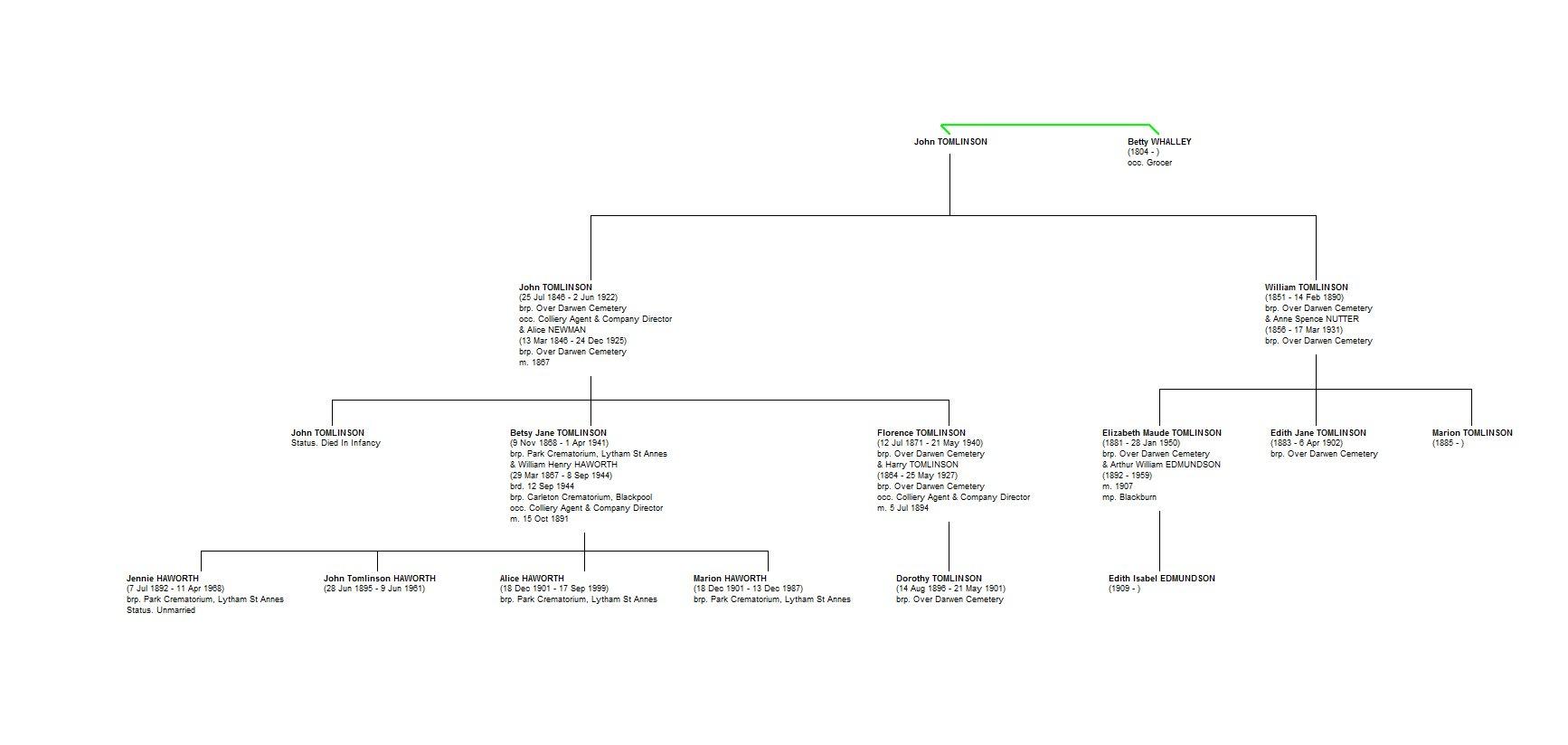family history chart